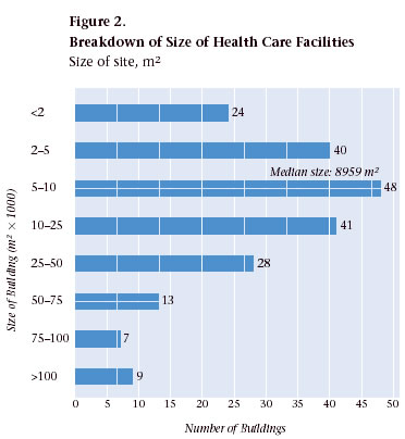 Figure 2. Breakdown of Size of Health Care Facilities