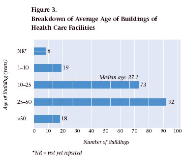 Figure 3. Breakdown of Average Age of Buildings of Health Care Facilities
