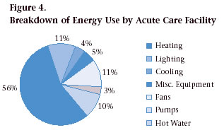 Figure 4. Breakdown of Energy Use by Acute Care Facility