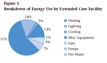 Figure 5. Breakdown of Energy Use by Extended Care Facility