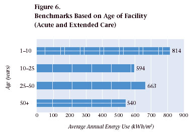 Figure 6. Benchmarks Based on Age of Facility (Acute and Extended Care)