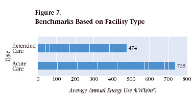 Figure 7. Benchmarks Based on Facility Type