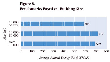Figure 8. Benchmarks Based on Building Size