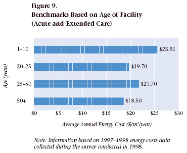 Figure 9. Benchmarks Based on Age of Facility (Acute and Extended Care)