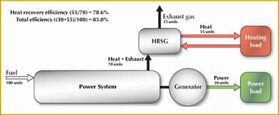 Generation of heat and electricity with cogeneration