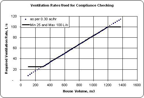 Ventilation Rates Used for Compliance Checking