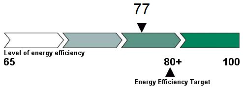EnerGuide energy efficiency rating