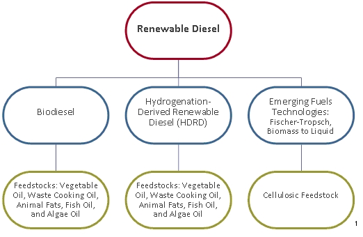 Renewable Diesel Types and Feedstocks