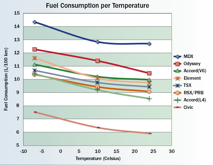 learn the facts cold weather effects on fuel efficiency natural rh nrcan gc ca Fuel Consumption of Golf 3 Wagon Diesel Engine Fuel Consumption Calculator