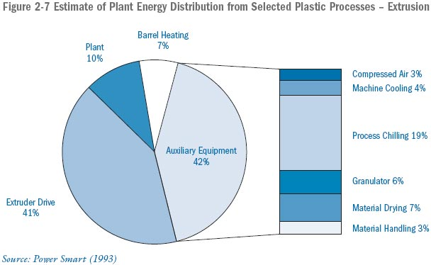 2  Sector Profile – Canadian Plastics Processing Sector Overview