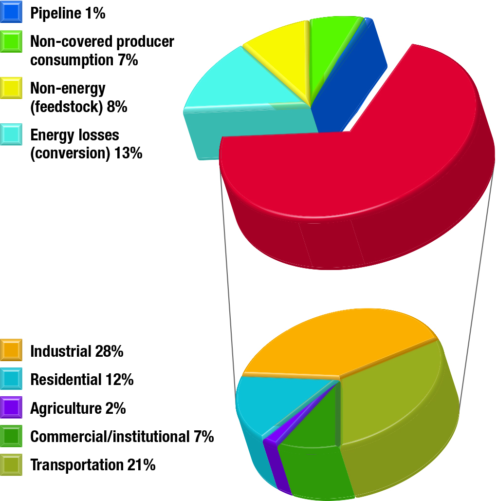 Energy Efficiency Trends In Canada 1990 To 2013 Natural