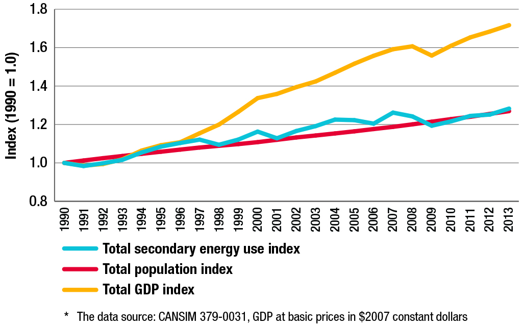 Total secondary energy use, Canadian population and GDP*, 1990-2013