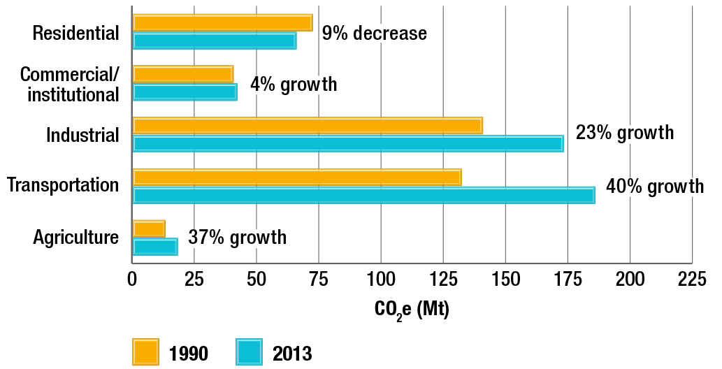 Total GHG emissions and growth by sector, 1990 and 2013
