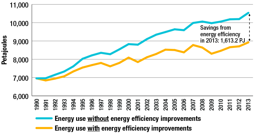 Secondary energy use, with and without energy efficiency improvements, 1990-2013