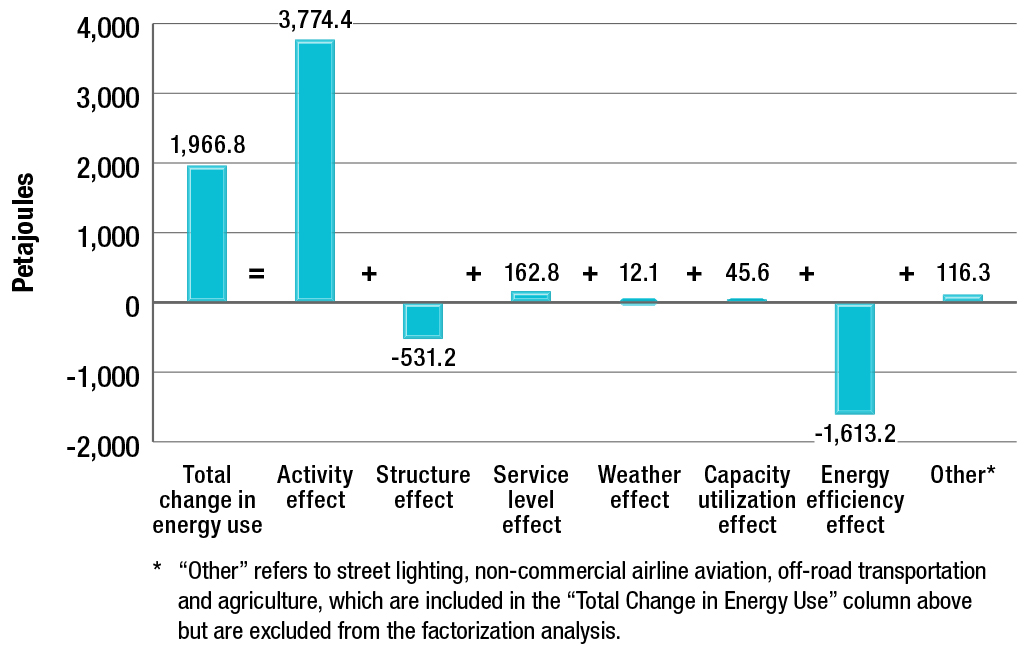 Summary of factors influencing the change in energy use, 1990-2013