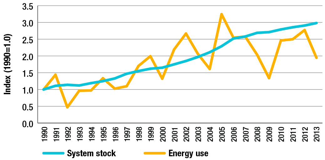 Unit energy consumption for new major electric appliances, 1990 and 2013