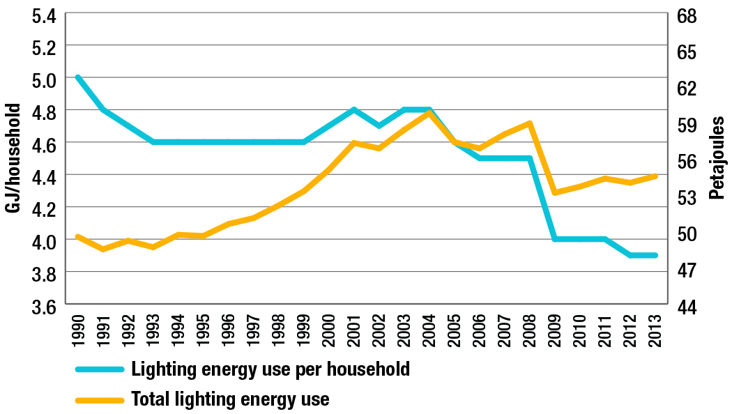 Lighting energy use per household and total lighting energy use, 1990-2013