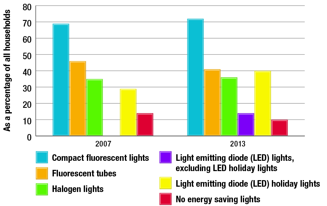Penetration of energy saving lights by bulb type 2007 and 2013