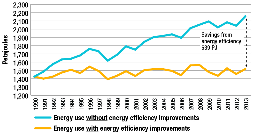 Residential energy use, with and without energy efficiency improvements, 1990-2013