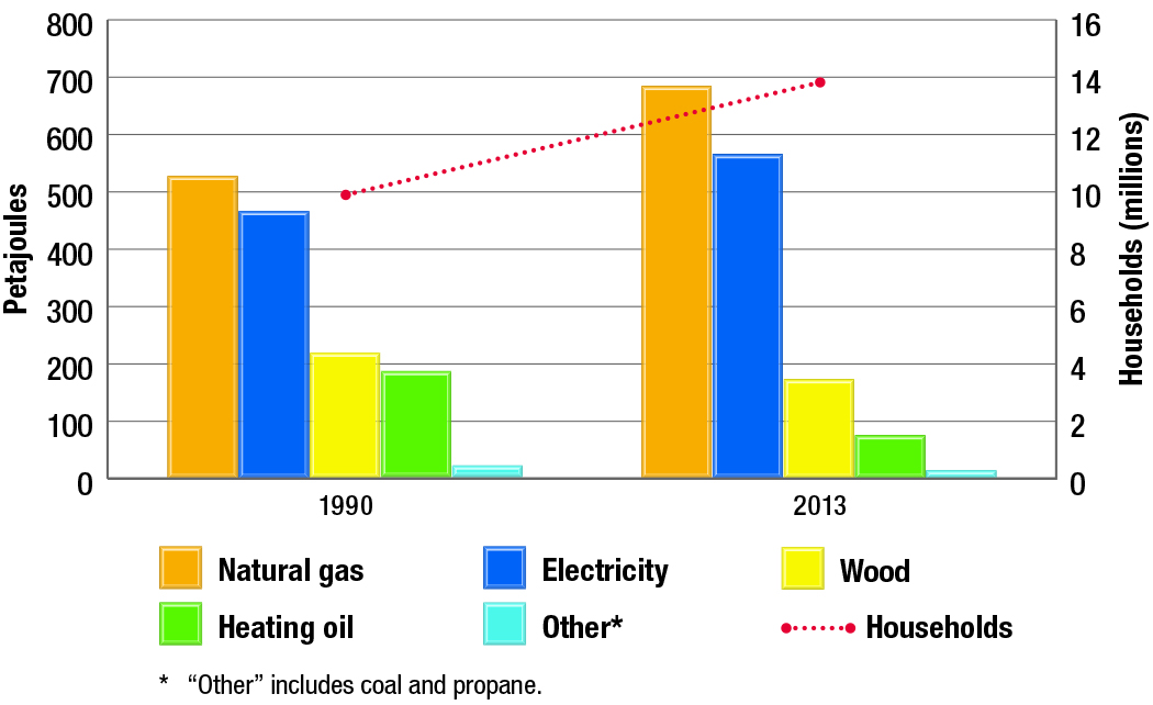 Residential energy use by fuel type and number of households, 1990 and 2013