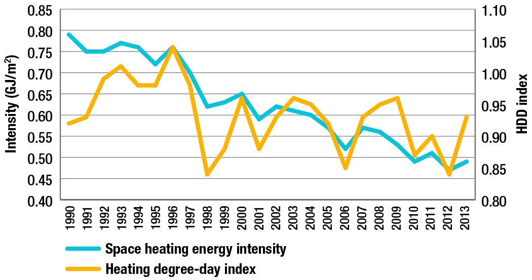 Space heating energy intensity and heating degree-day index, 1990-2013