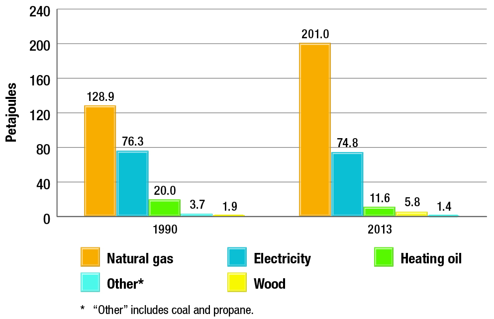 Water heating energy use by fuel type, 1990 and 2013
