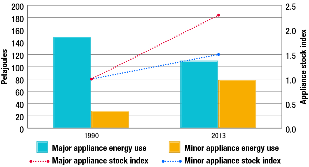 Residential energy use and appliance stock index by appliance type, 1990 and 2013