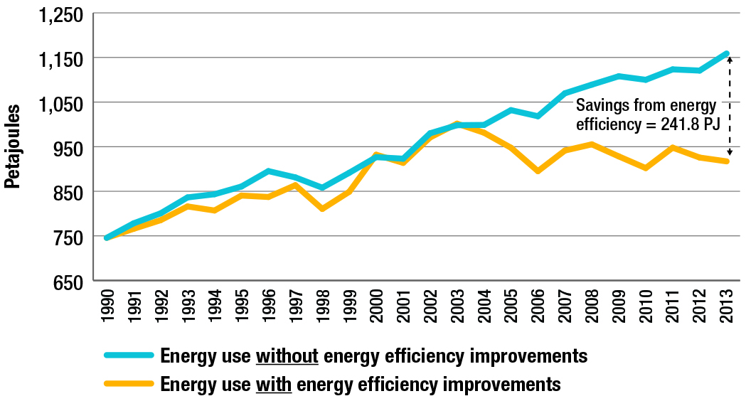 Commercial/institutional energy use, with and without energy efficiency improvements, 1990-2013