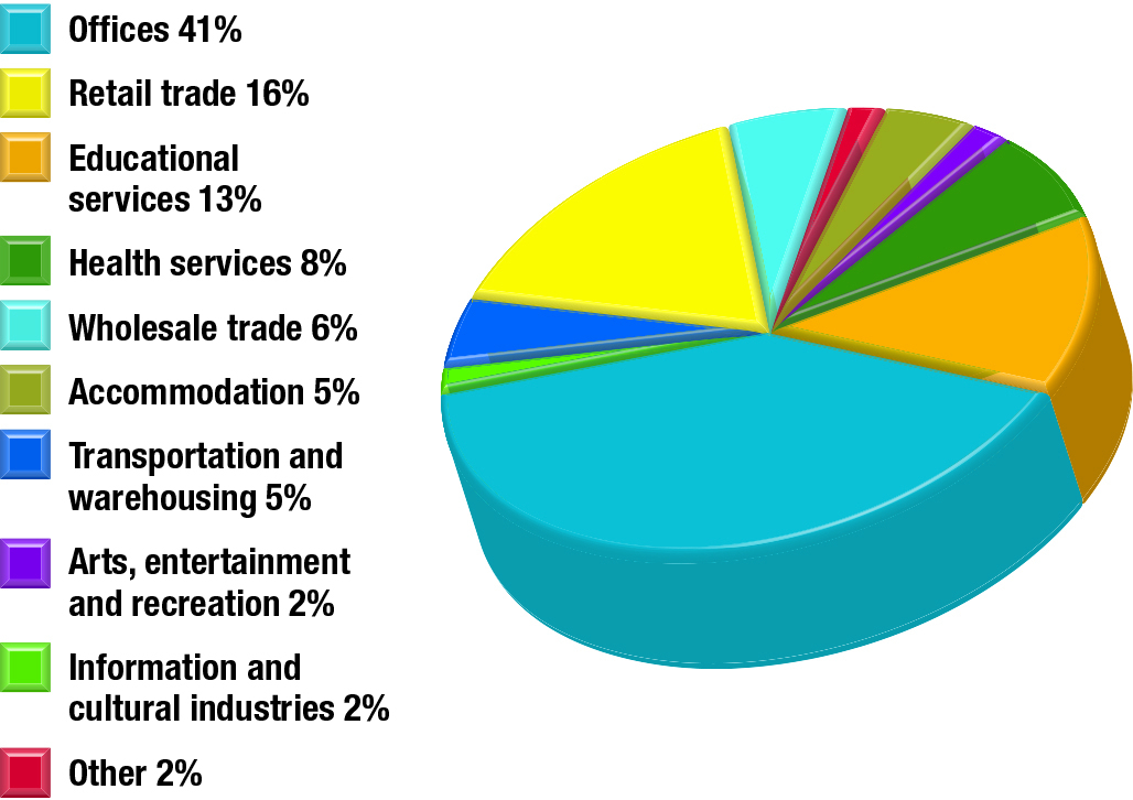 Commercial/institutional floor space by activity type, 2013