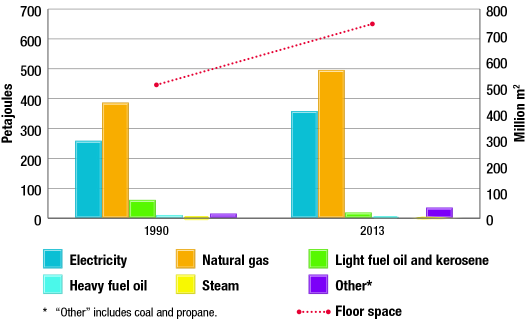 Commercial/institutional energy use by fuel type and floor space, 1990 and 2013