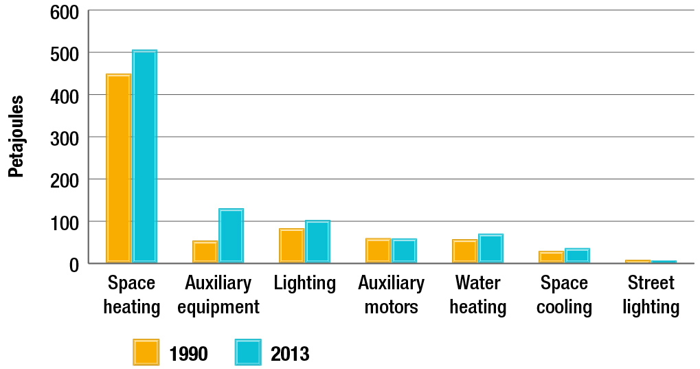 Commercial/institutional energy use by end use, 1990 and 2013