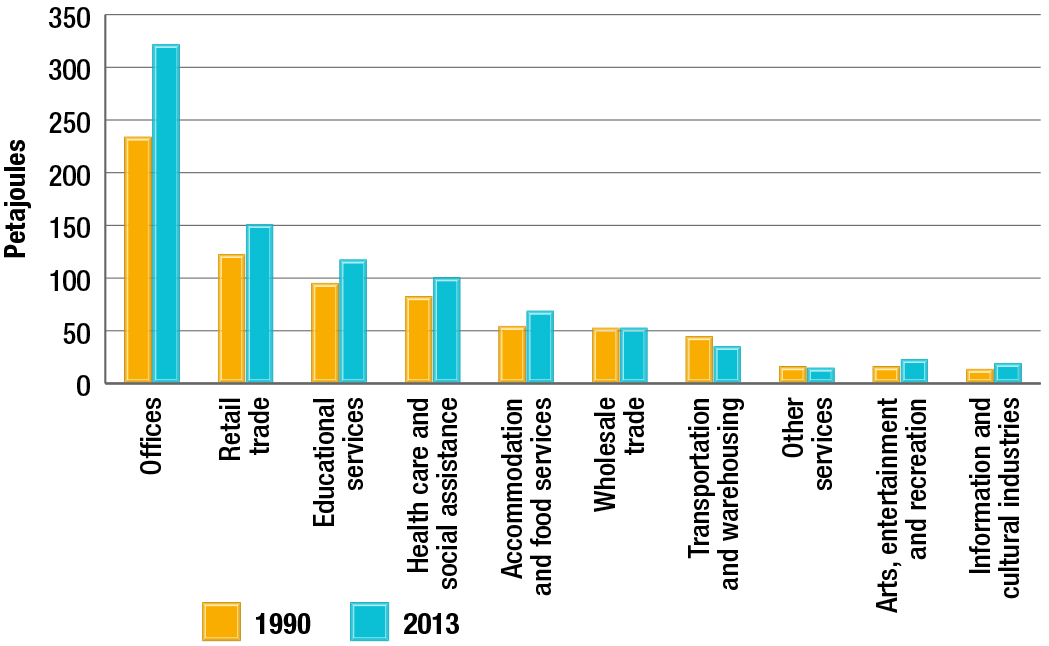 Commercial/institutional energy use by activity type, 1990 and 2013