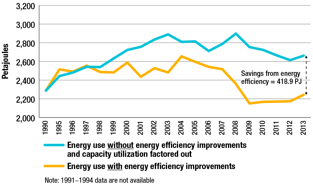 Manufacturing energy use, with and without energy efficiency improvements, 1990-2013