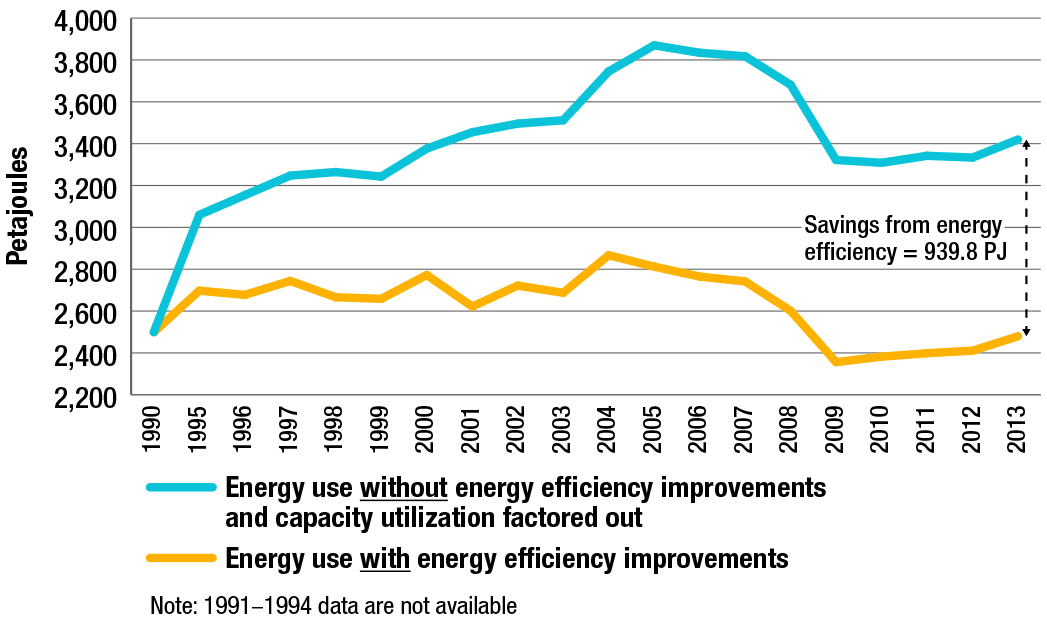 Industrial energy use, with and without energy efficiency improvements (without upstream mining), 1990-2013