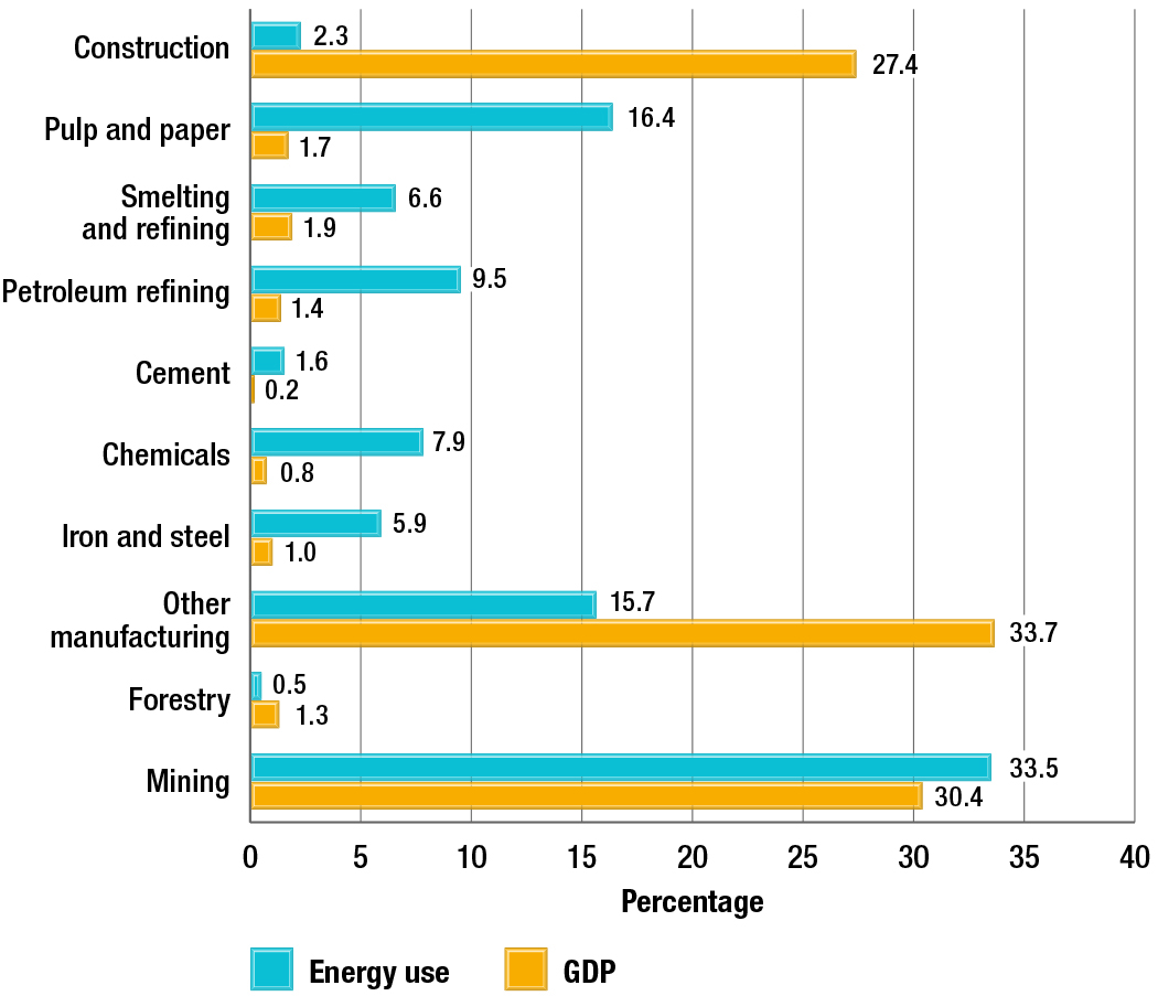 Distribution of energy use and activity by industry, 2013