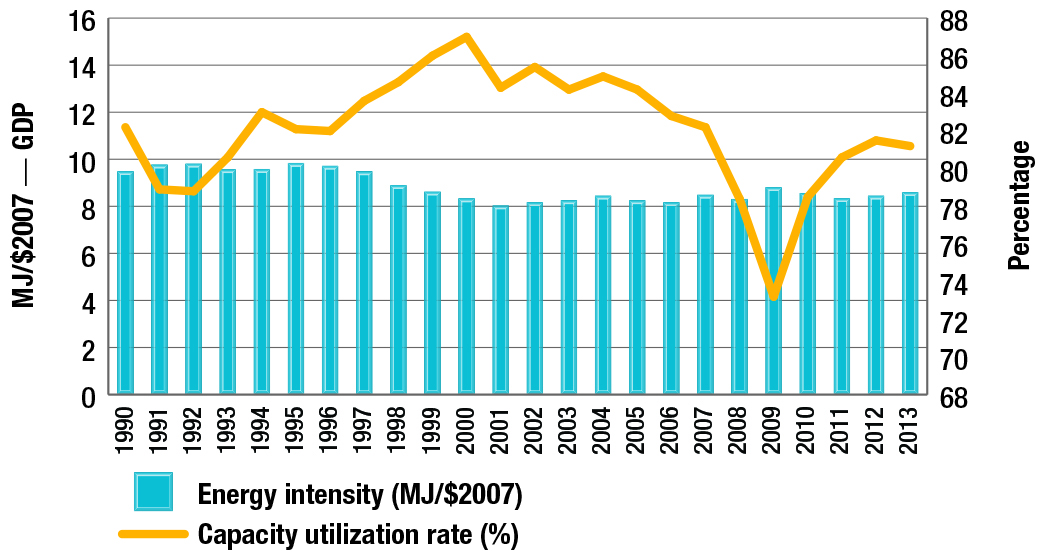 Capacity utilization and energy intensity per year