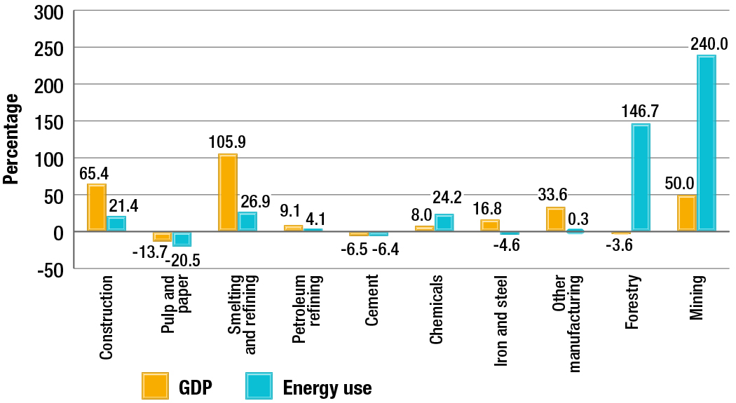 Change in GDP and energy use by subsector, 1990-2013