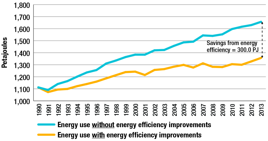 Passenger transportation energy use, with and without energy efficiency improvements, 1990-2013