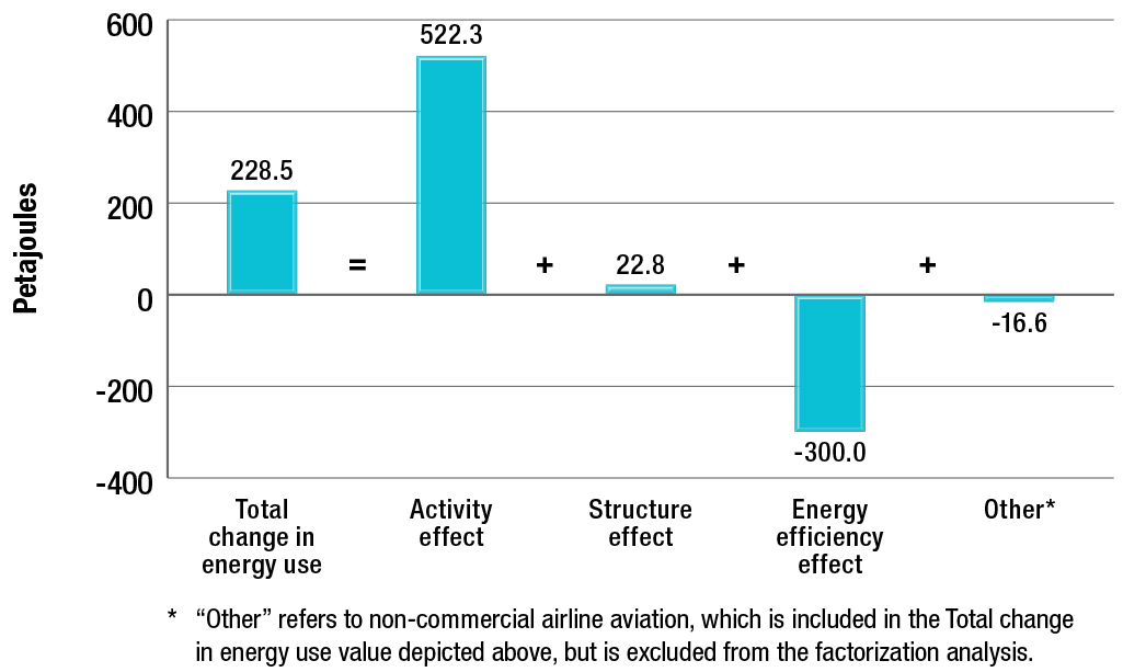 Impact of activity, structure, and energy efficiency on the change in passenger transportation energy use, 1990-2013