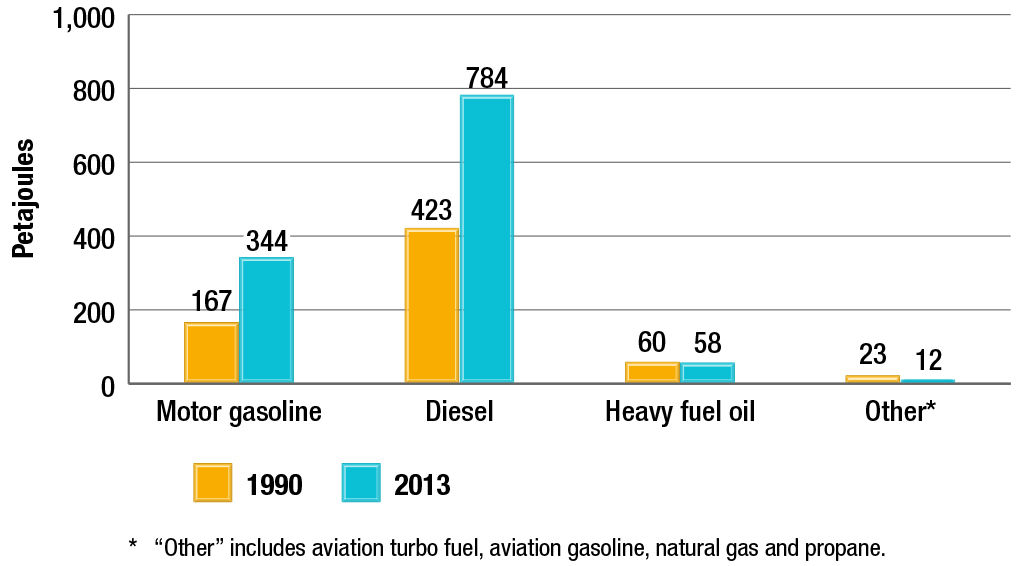 Freight transportation energy use by fuel type, 1990 and 2013