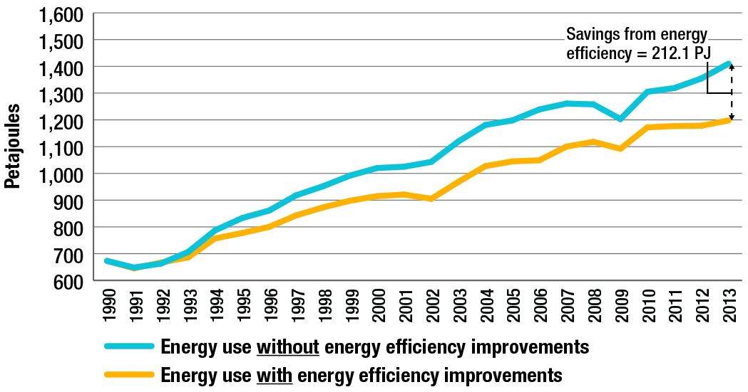 Freight transportation energy use, with and without energy efficiency improvements, 1990-2013