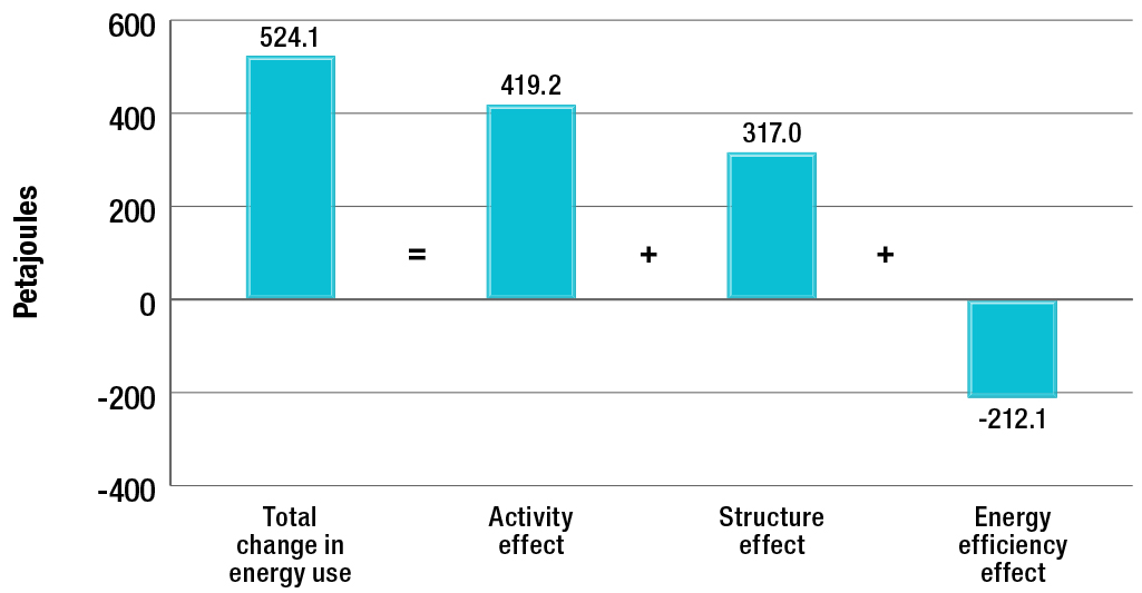 Impact of activity, structure, and energy efficiency on the change in freight transportation energy use, 1990-2013