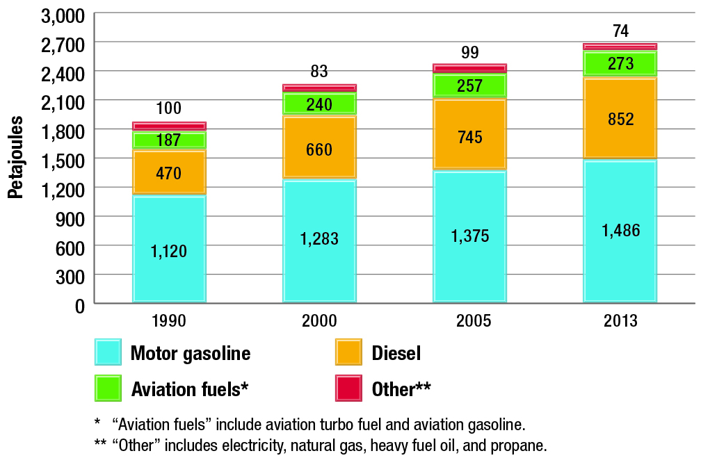 Transportation energy use by energy source, selected years
