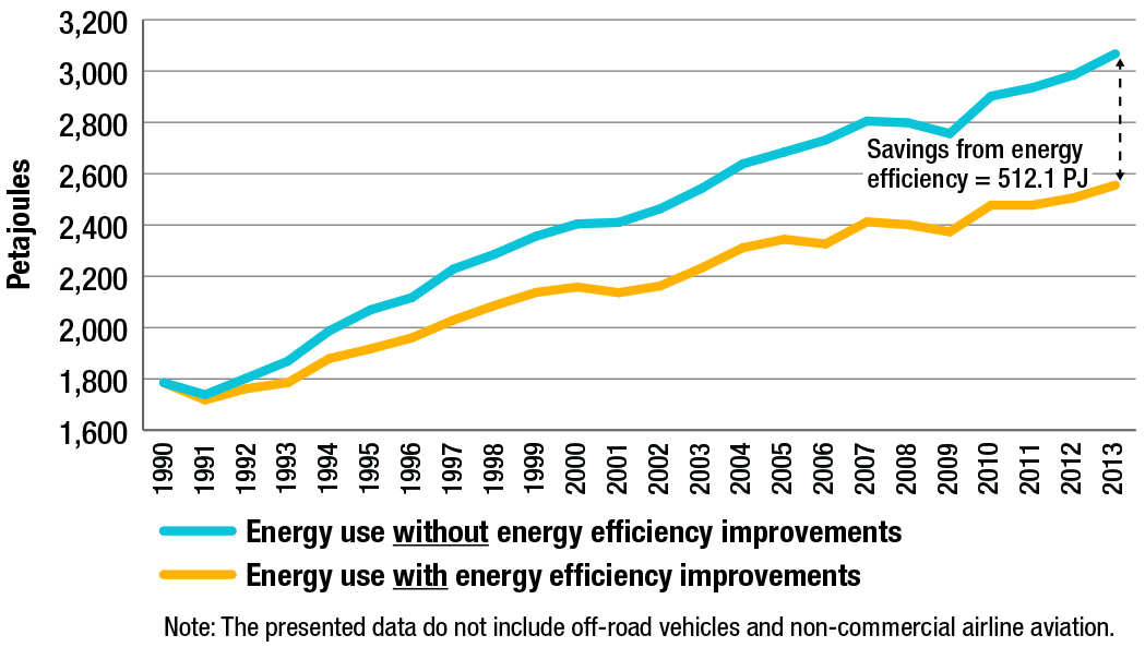 Transportation energy use, with and without energy efficiency improvements, 1990-2013