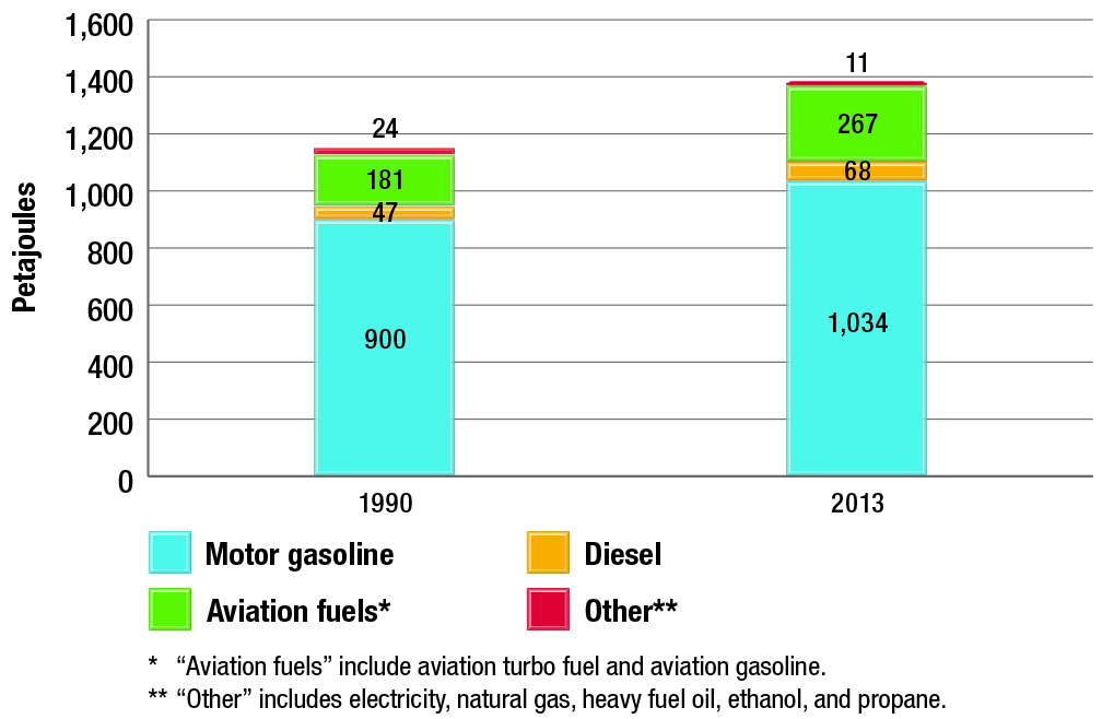 Passenger transportation energy use by fuel type, 1990 and 2013