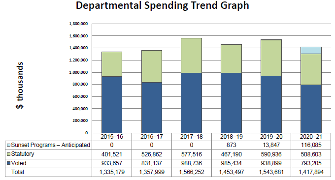 2017–2018 Departmental Results Report | Natural Resources Canada