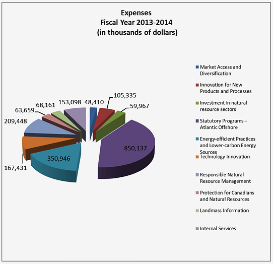 Expenses, Fiscal Year 2013-2014 (in thousands of dollars)