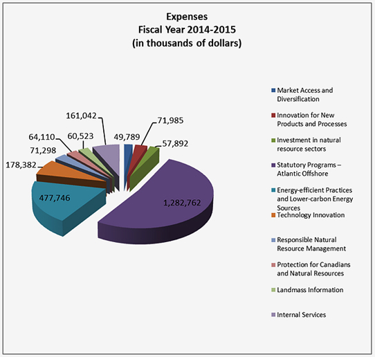 Expenses, Fiscal Year 2014-2015 (in thousands of dollars)