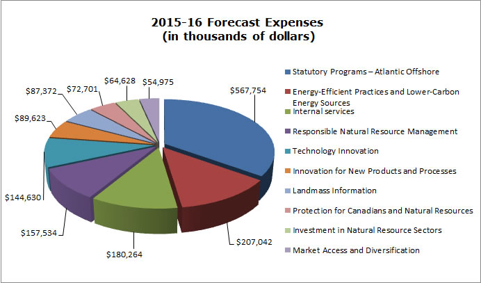 2015-16 Estimated Expenses (in thousands of dollars)
