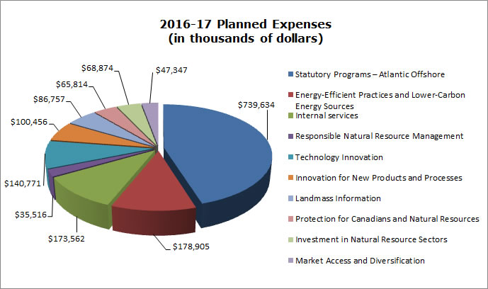 2016-17 Estimated Expenses (in thousands of dollars)